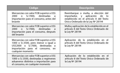Cuadro3-PrimeraQuincenaAbril2019